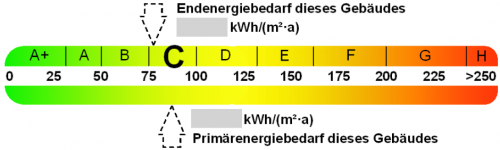 Energieausweis-